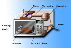 How to choose best microwave oven